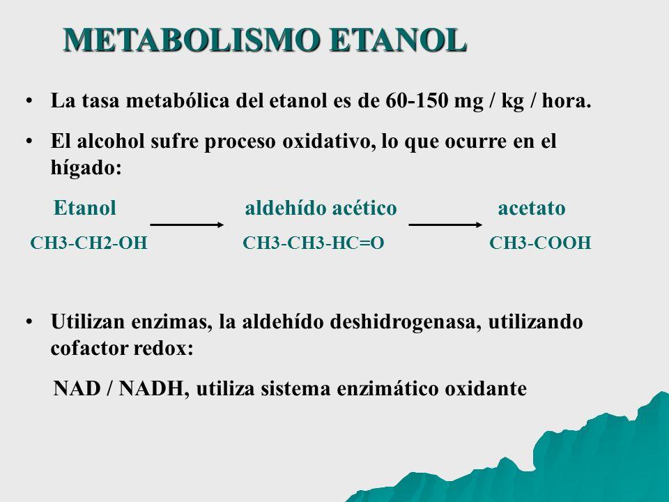 METABOLISMO ETANOL La tasa metabólica del etanol es de 60-150 mg / kg / hora. El alcohol sufre proceso oxidativo, lo que ocurre en el hígado: