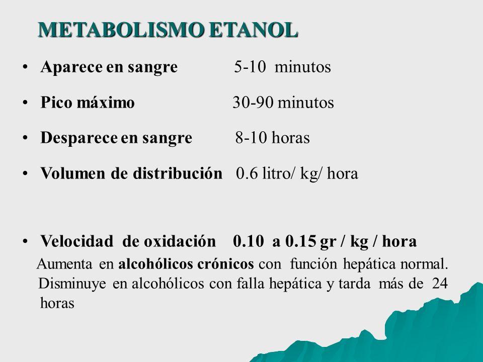 METABOLISMO ETANOL Aparece en sangre 5-10 minutos. Pico máximo 30-90 minutos.