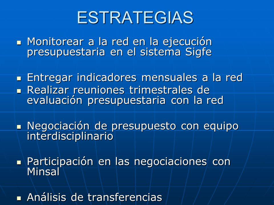 ESTRATEGIAS Monitorear a la red en la ejecución presupuestaria en el sistema Sigfe. Entregar indicadores mensuales a la red.