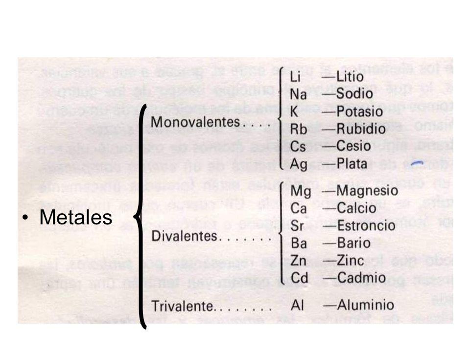 6 metales - Tabla Periodica De Los Elementos Quimicos Monovalentes
