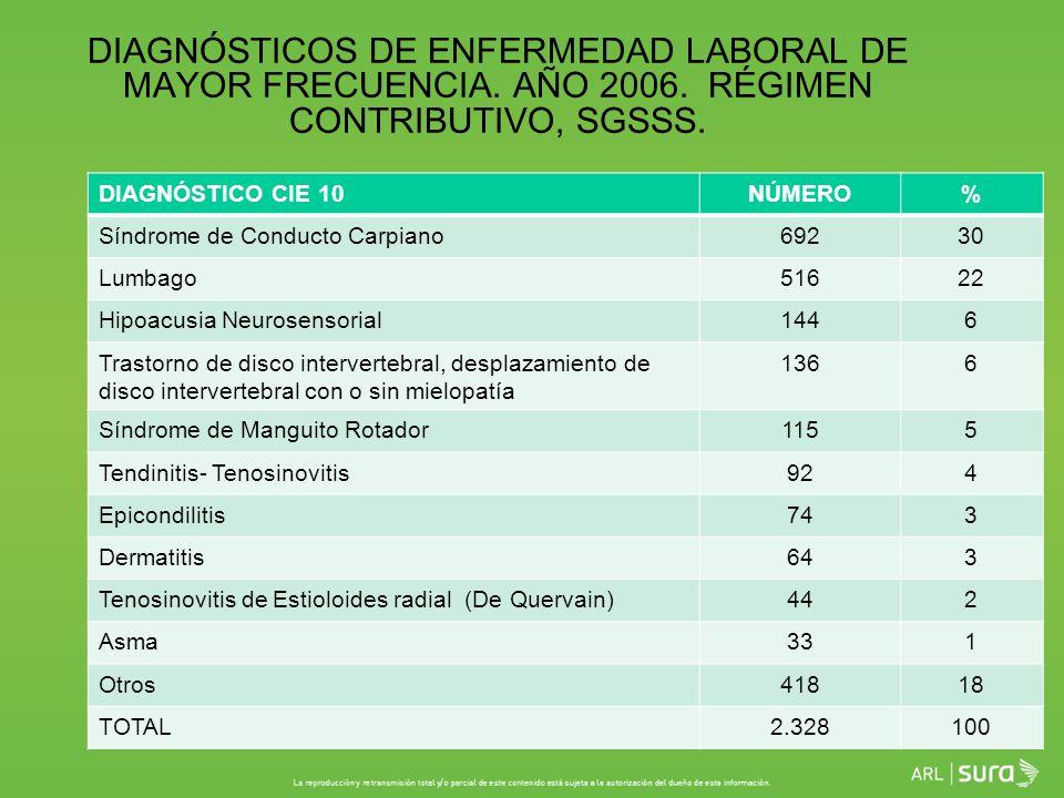 DIAGNÓSTICOS DE ENFERMEDAD LABORAL DE MAYOR FRECUENCIA. AÑO 2006
