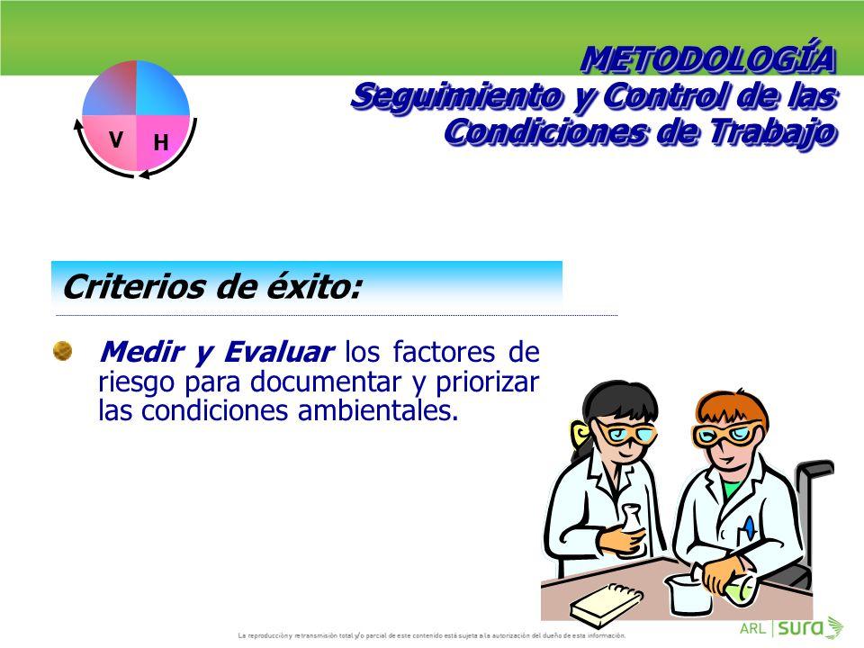 Seguimiento y Control de las Condiciones de Trabajo