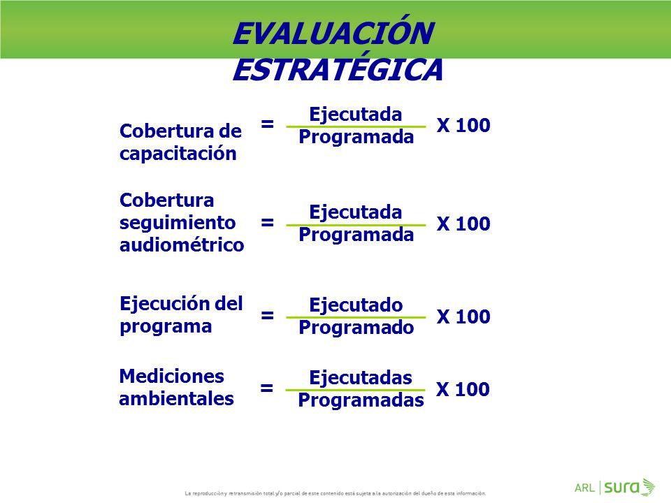 EVALUACIÓN ESTRATÉGICA Ejecutada = Programada X 100