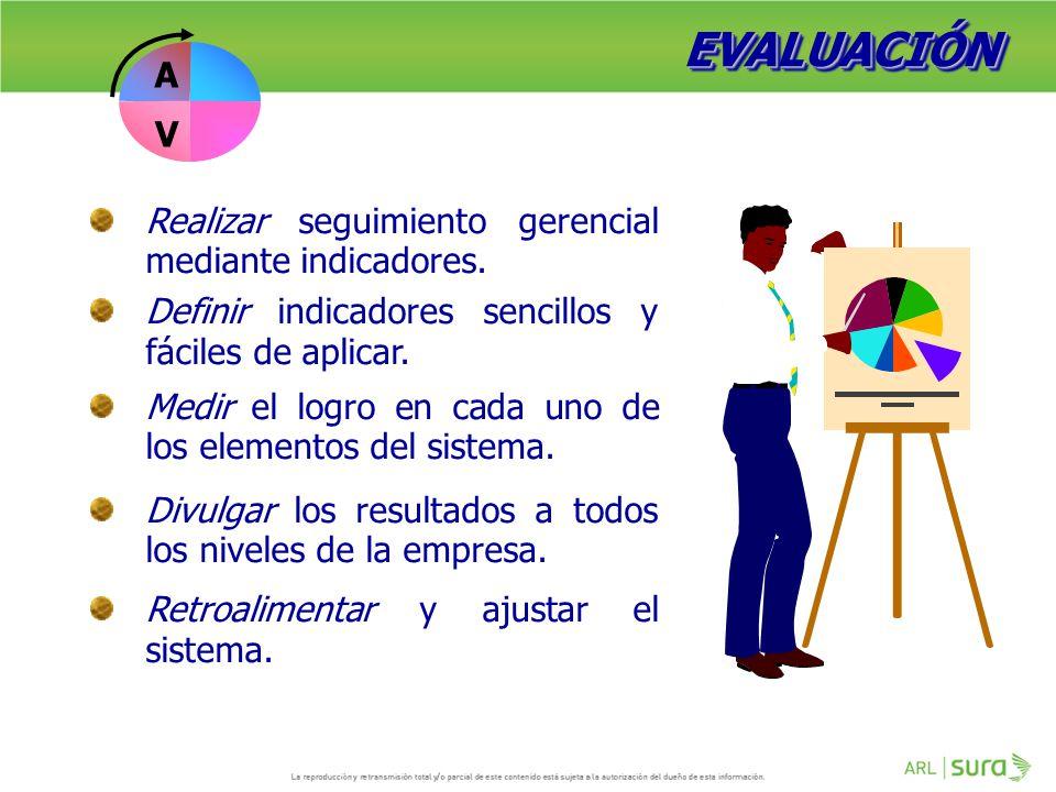 EVALUACIÓN A V Realizar seguimiento gerencial mediante indicadores.