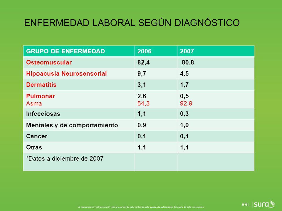 ENFERMEDAD LABORAL SEGÚN DIAGNÓSTICO