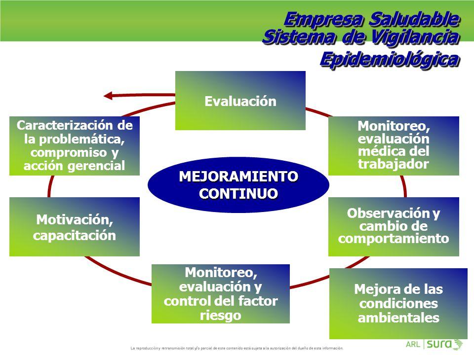 Empresa Saludable Sistema de Vigilancia Epidemiológica MEJORAMIENTO