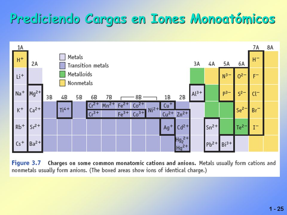 Asombroso Iones Monoatómicos Hoja Respuestas Componente - hojas de ...