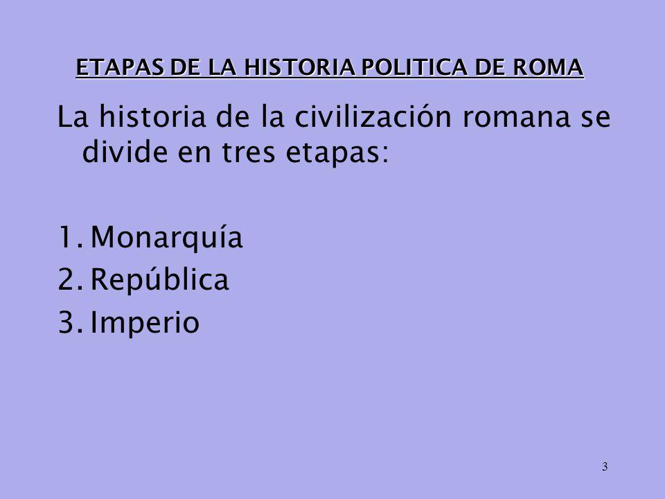 ETAPAS DE LA HISTORIA POLITICA DE ROMA