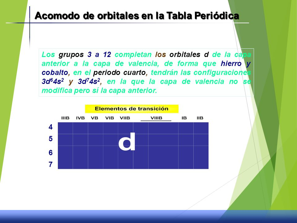 La tabla peridica y propiedades quimicas ppt video online descargar acomodo de orbitales en la tabla peridica urtaz Choice Image
