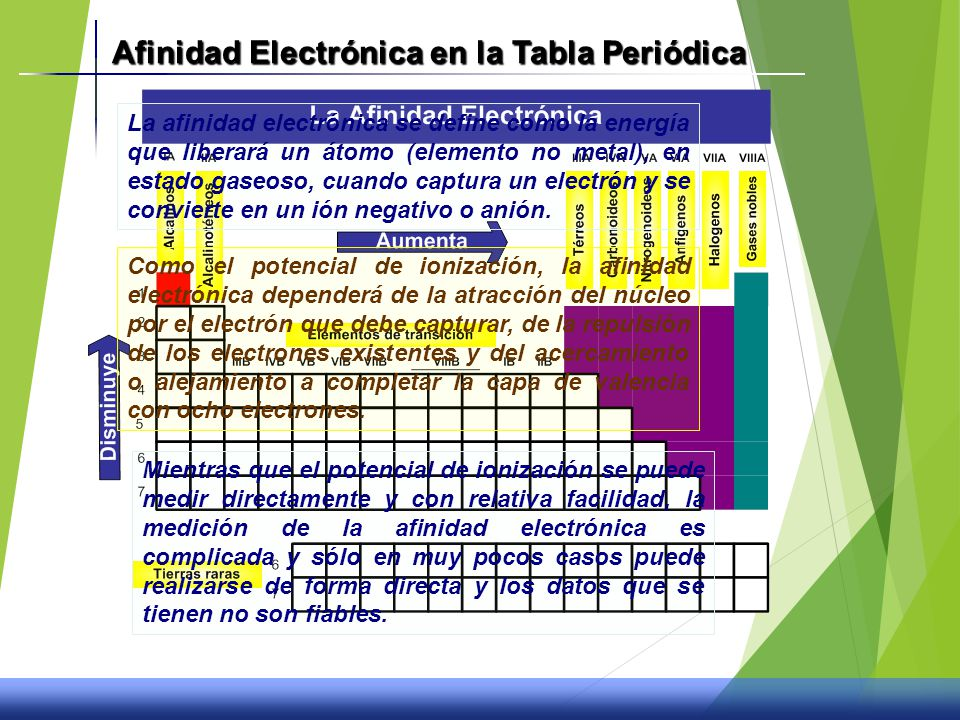 La tabla peridica y propiedades quimicas ppt video online descargar afinidad electrnica en la tabla peridica urtaz Choice Image
