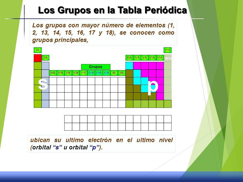 La tabla peridica y propiedades quimicas ppt video online los grupos en la tabla peridica urtaz Choice Image