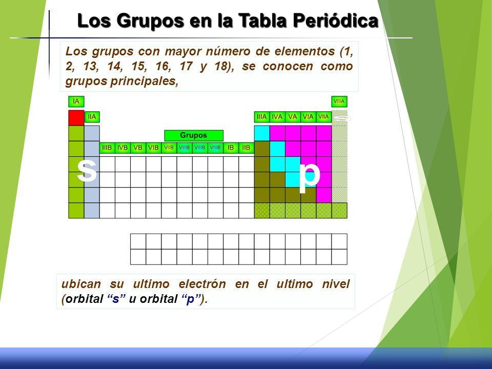 La tabla peridica y propiedades quimicas ppt video online los grupos en la tabla peridica urtaz Images