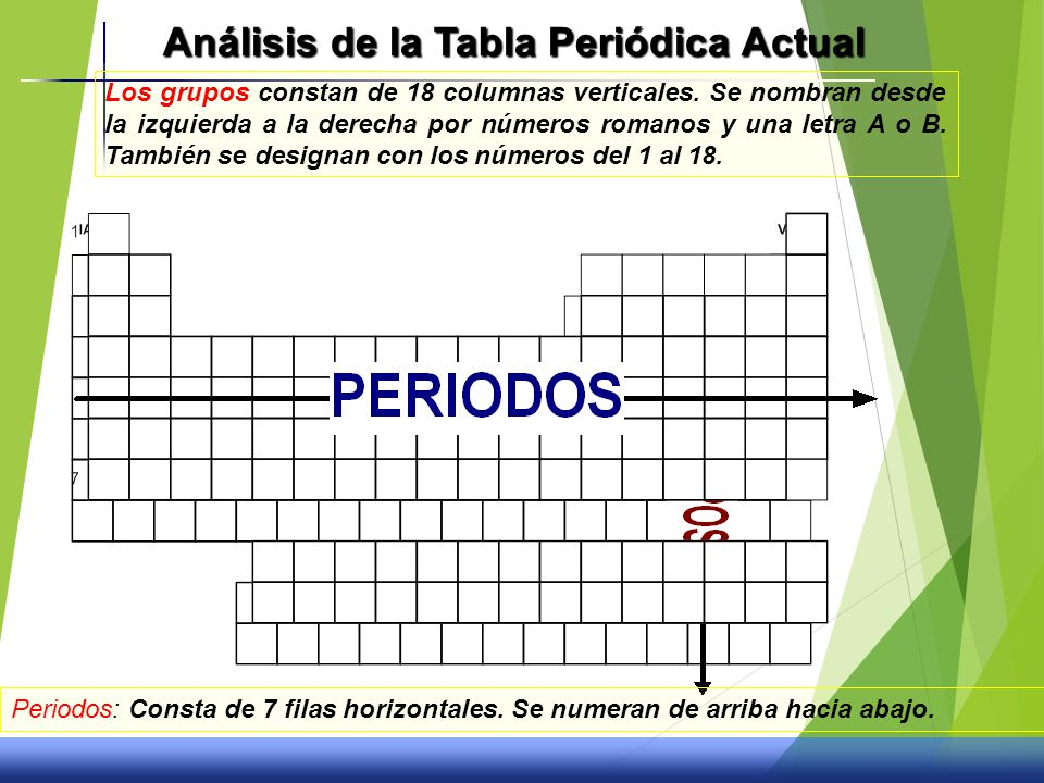 La tabla peridica y propiedades quimicas ppt video online descargar anlisis de la tabla peridica actual urtaz Image collections