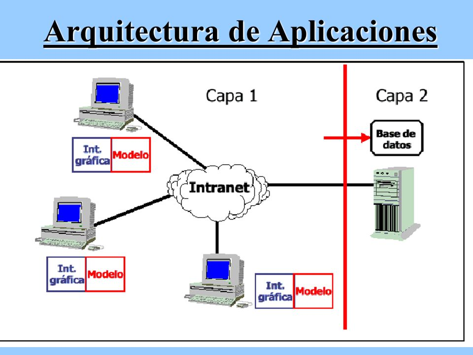 modelo de aplicaciones distribuidas en internet ppt