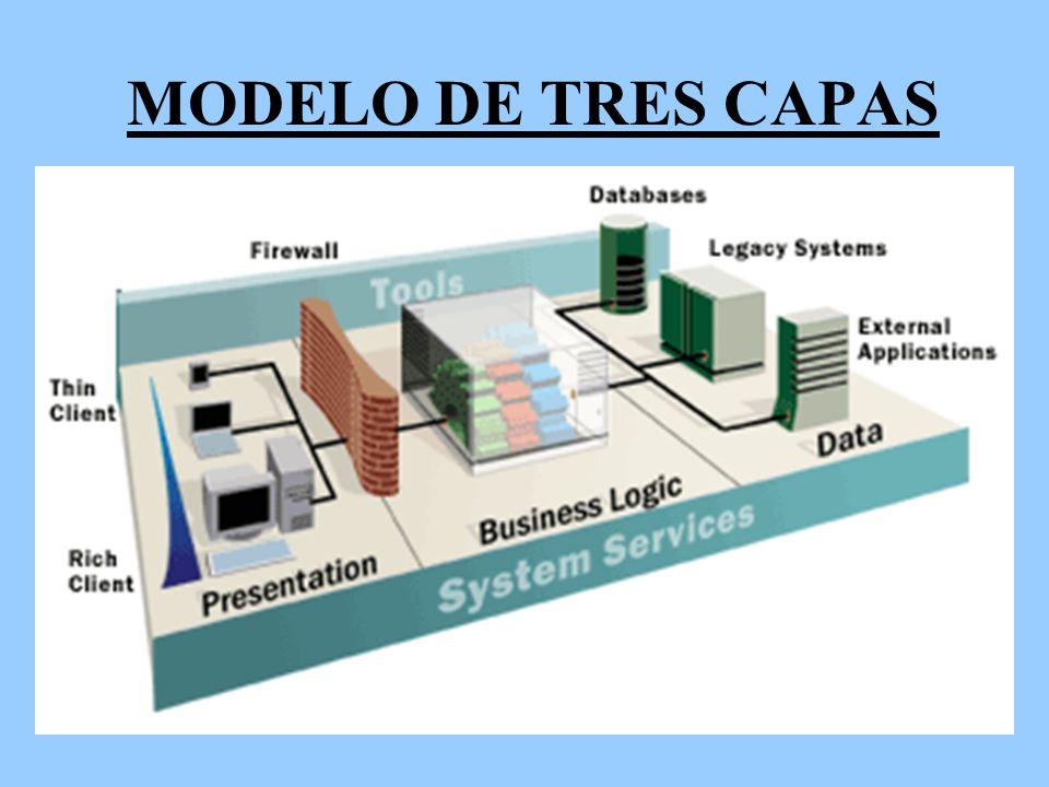 Modelo de aplicaciones distribuidas en internet ppt for Arquitectura 3 capas
