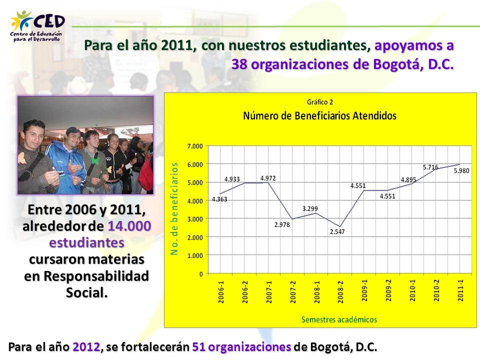 Para el año 2012, se fortalecerán 51 organizaciones de Bogotá, D.C.