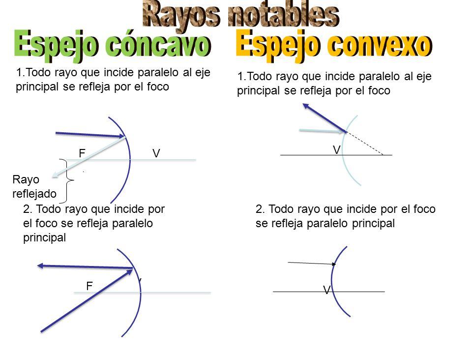 Espejos planos y esfericos ppt video online descargar for Espejo esferico convexo