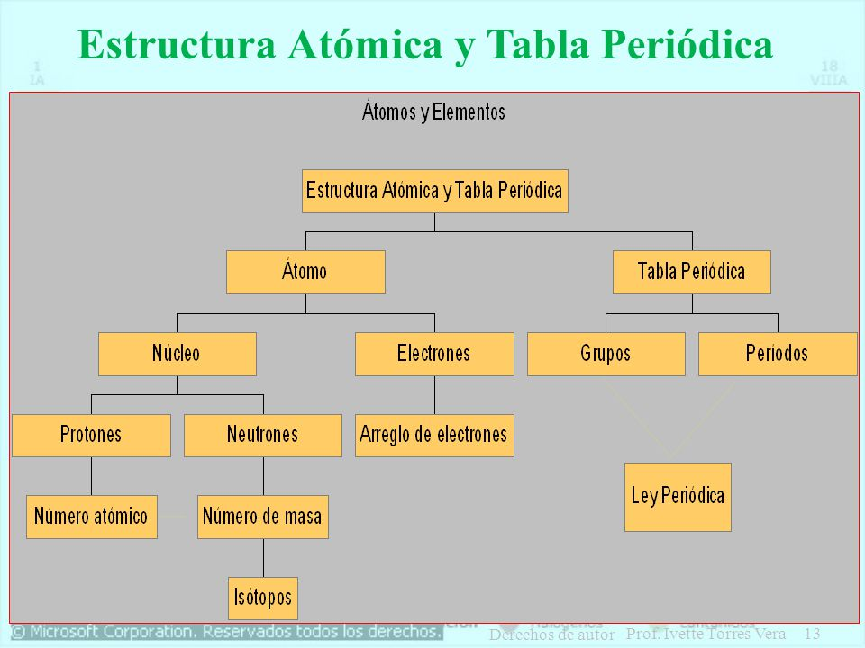Qumica general tabla periodica ppt descargar 13 estructura atmica y tabla peridica urtaz Image collections