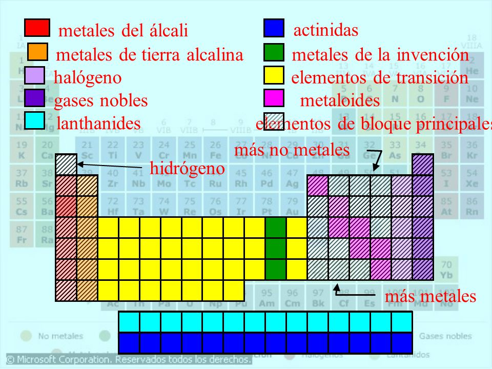 Qumica general tabla periodica ppt descargar 28 metales urtaz Images
