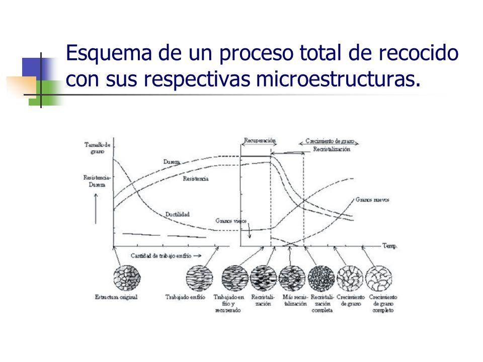 Esquema de un proceso total de recocido con sus respectivas microestructuras.