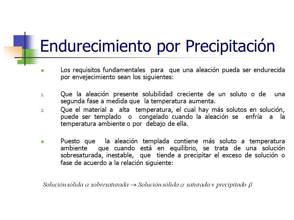Endurecimiento por Precipitación