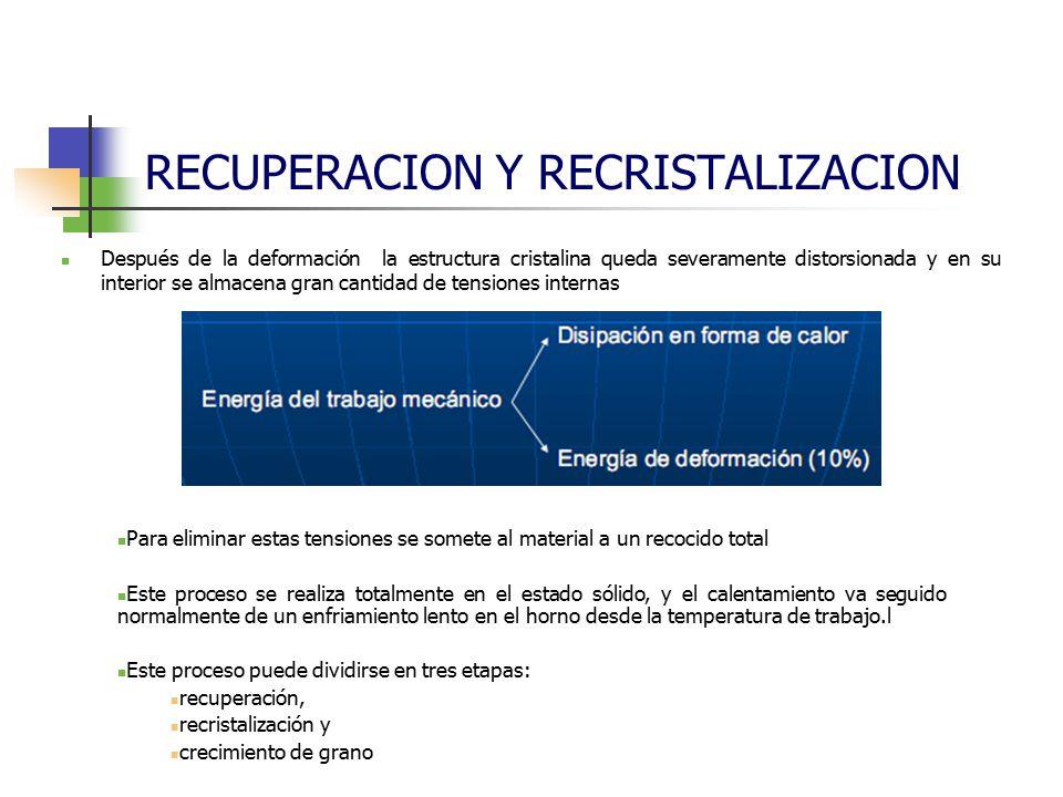 RECUPERACION Y RECRISTALIZACION