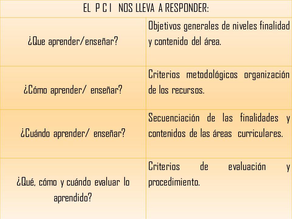 EL P C I NOS LLEVA A RESPONDER: ¿Que aprender/enseñar