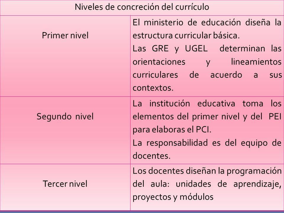 Niveles de concreción del currículo