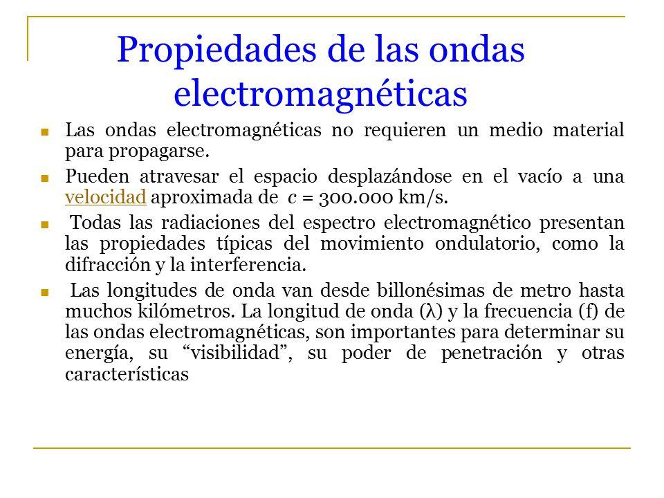 Ondas Electromagnéticas Y Su Importancia
