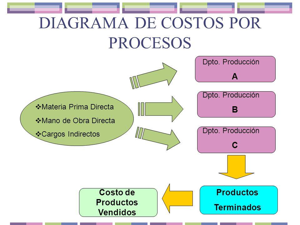 Aspectos generales y el ciclo de los costos ppt video for Procesos de produccion de alimentos