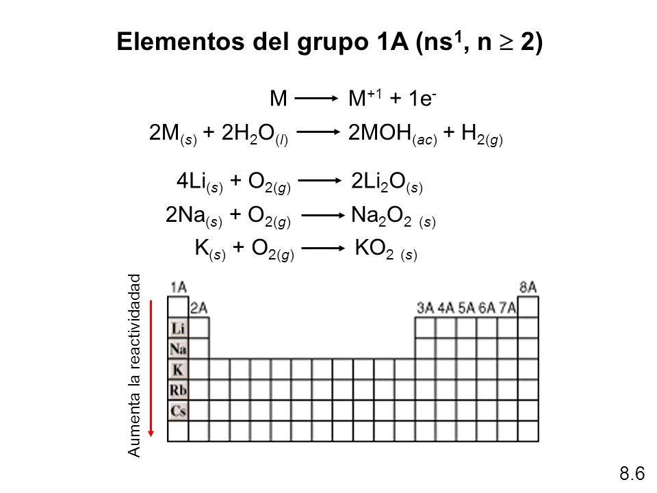 Tabla periodica de los elementos quimicos grupo 1a choice image relaciones peridicas de los elementos ppt descargar relaciones diagonales en la tabla peridica 22 elementos del urtaz Images