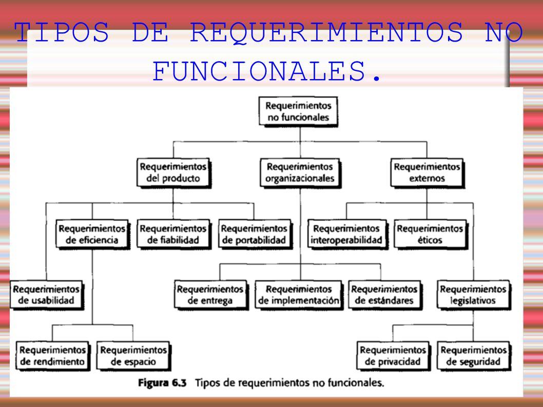 Ieee requisitos no funcionales en el software