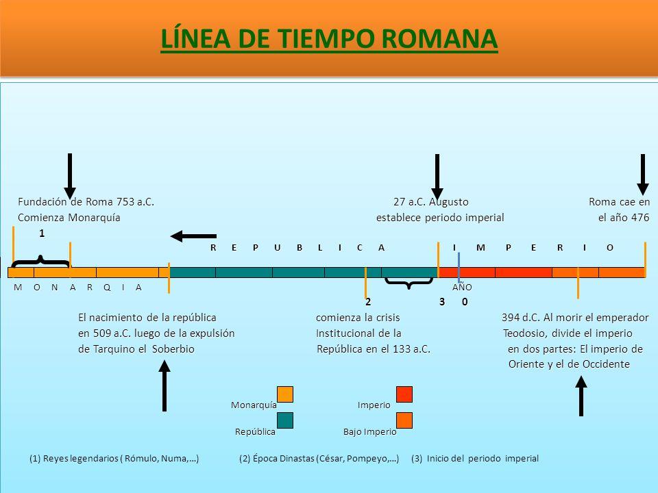 LÍNEA DE TIEMPO ROMANA