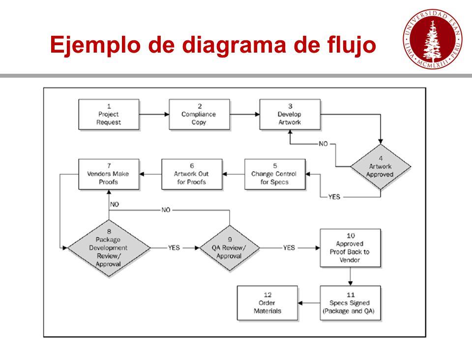 Fundamentos de la gerencia de proyectos ppt video online descargar 17 ejemplo de diagrama de flujo ccuart Gallery