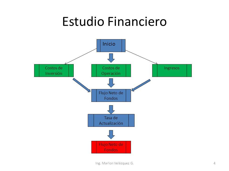 Estudio Financiero Inicio Costos de Inversión Costos de Operación