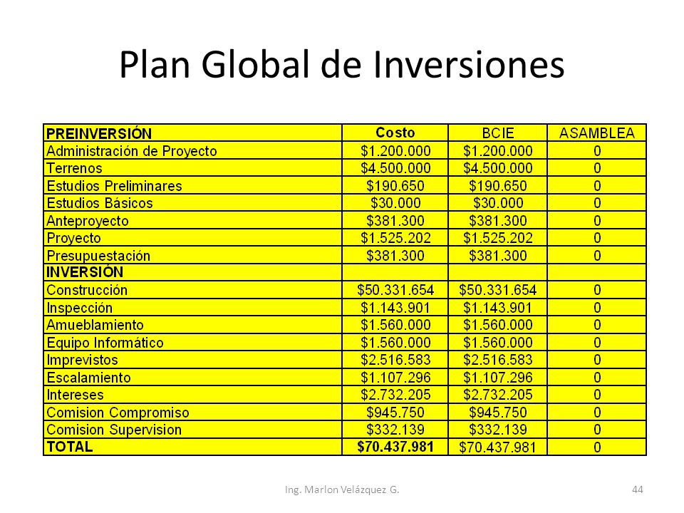 Plan Global de Inversiones