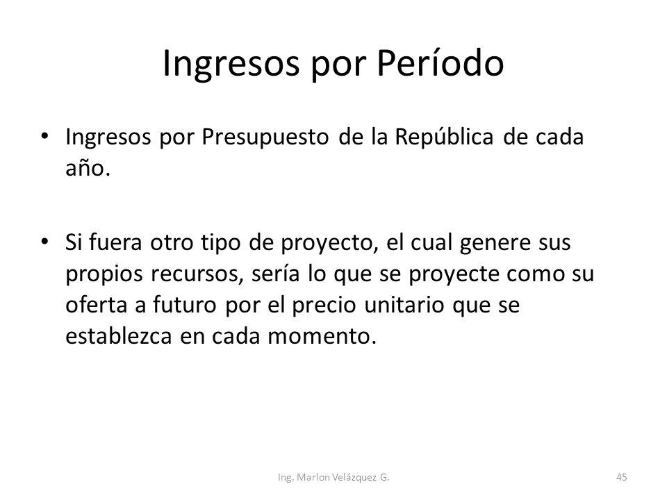 Ingresos por Período Ingresos por Presupuesto de la República de cada año.