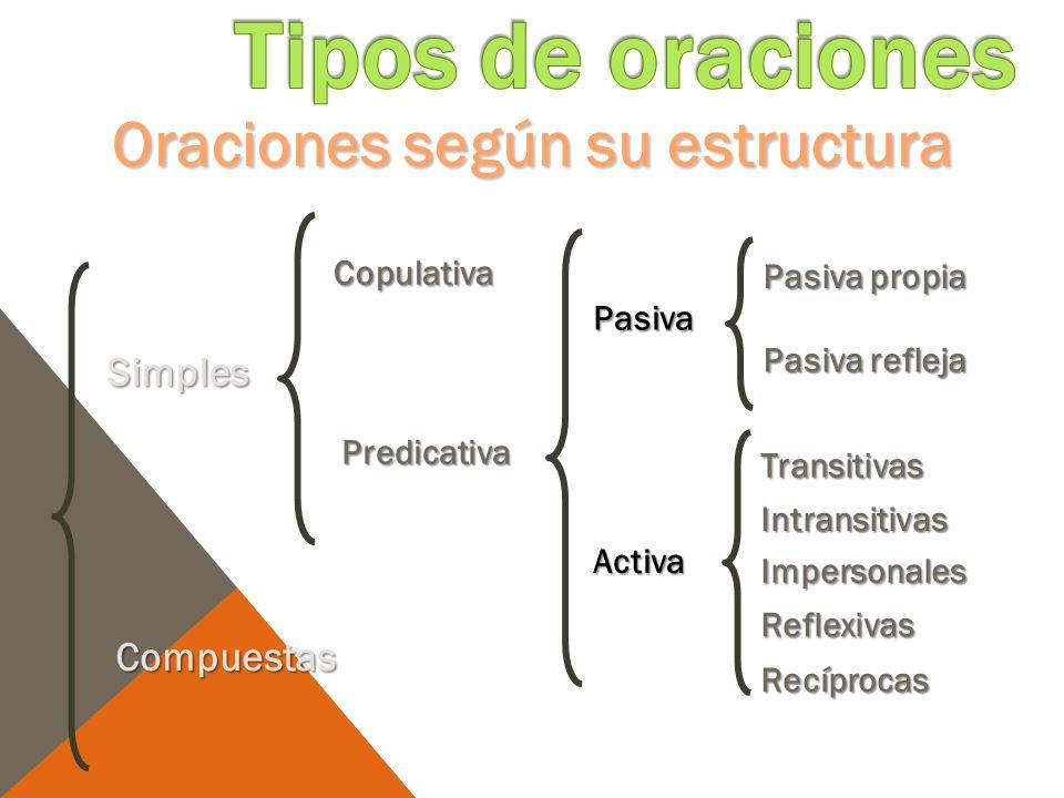 Oraciones según su estructura