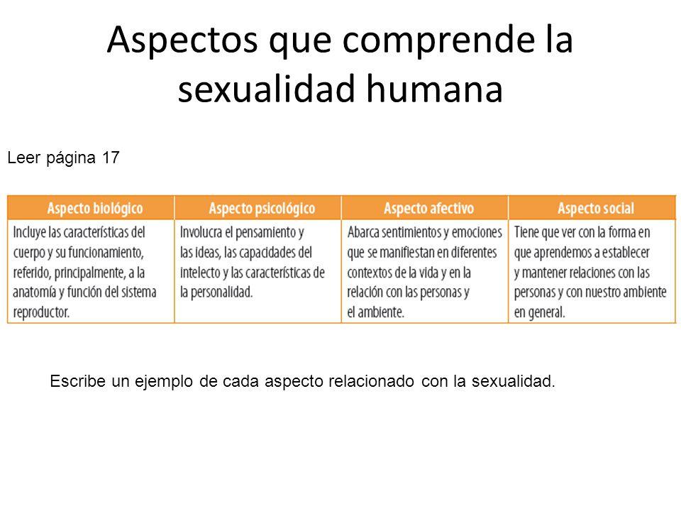 Aspectos que comprende la sexualidad humana