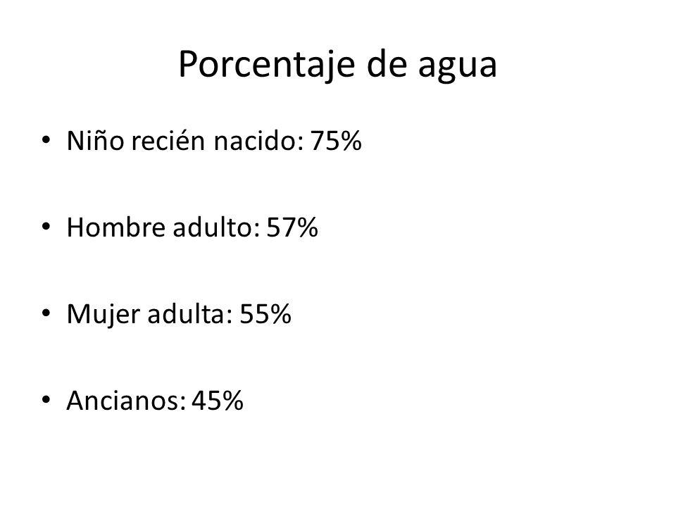 Porcentaje de agua Niño recién nacido: 75% Hombre adulto: 57%