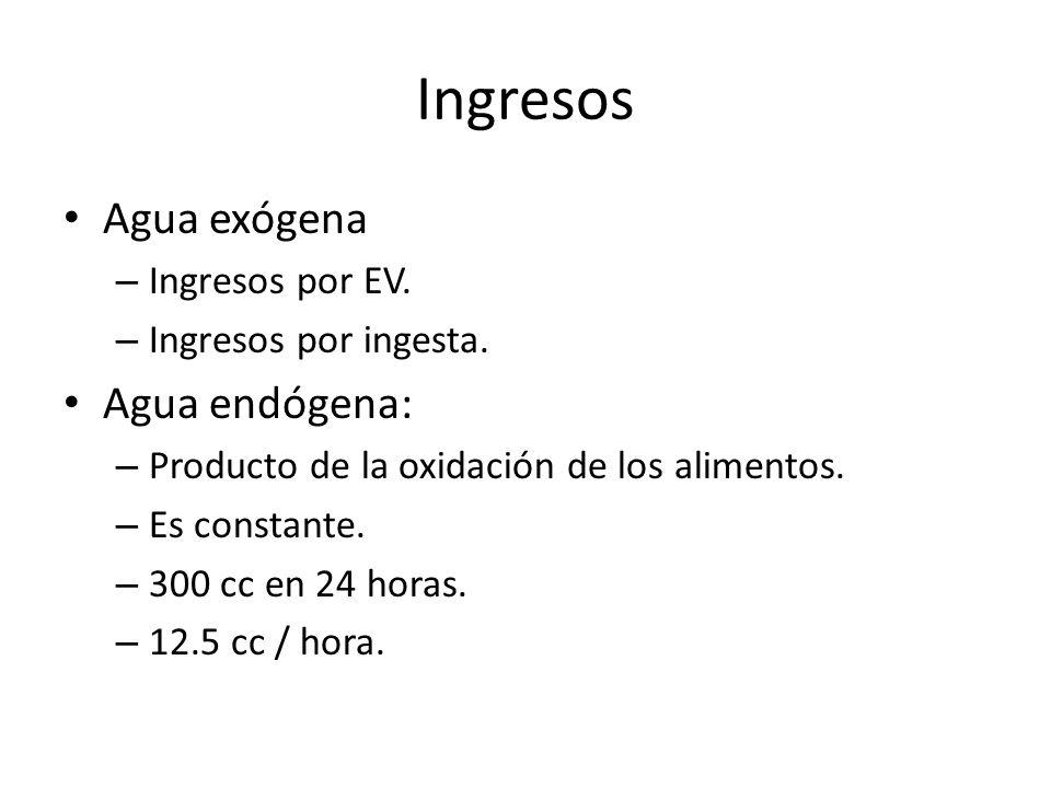 Ingresos Agua exógena Agua endógena: Ingresos por EV.