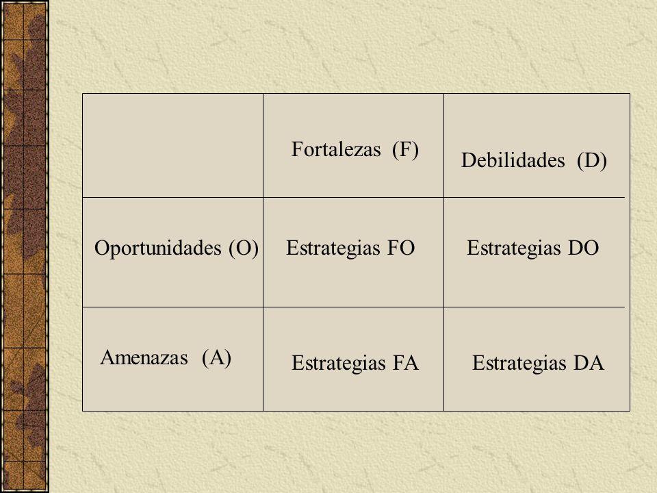 Fortalezas (F) Debilidades (D) Oportunidades (O) Estrategias FO. Estrategias DO. Amenazas (A)