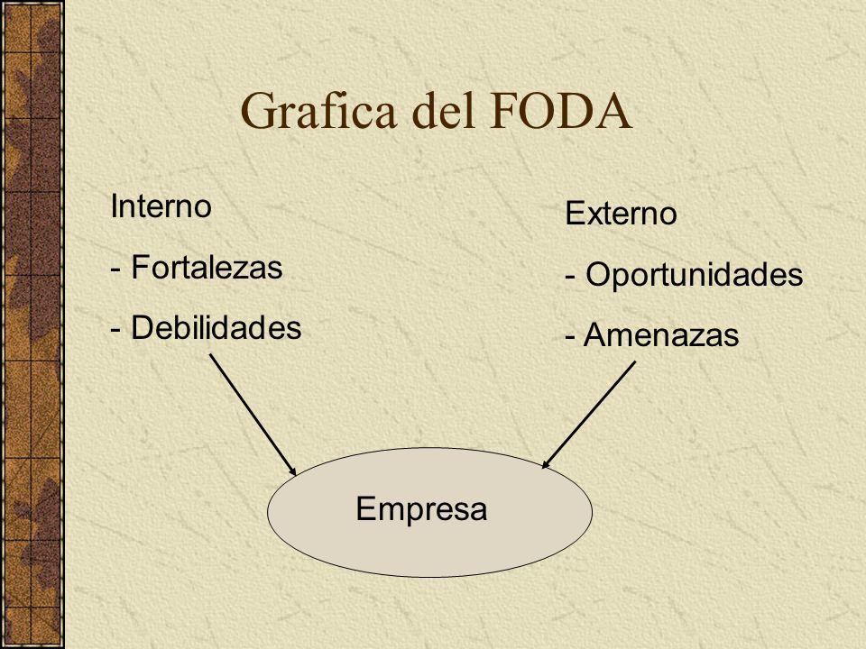 Grafica del FODA Interno Externo - Fortalezas - Oportunidades