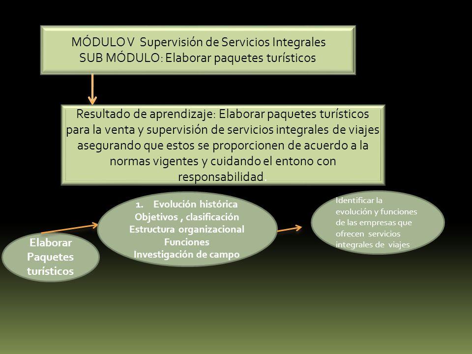 SUB MÓDULO: Elaborar paquetes turísticos