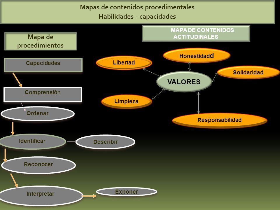 Mapas de contenidos procedimentales Habilidades - capacidades