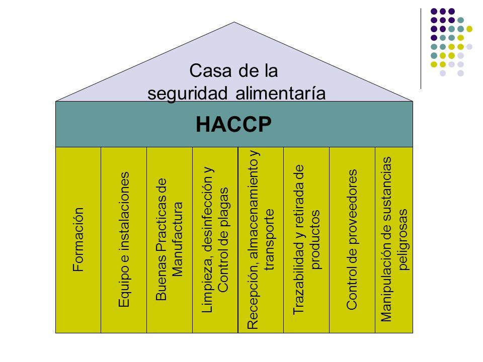 HACCP Casa de la seguridad alimentaría