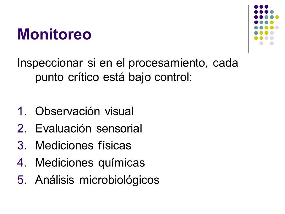 Monitoreo Inspeccionar si en el procesamiento, cada punto crítico está bajo control: Observación visual.