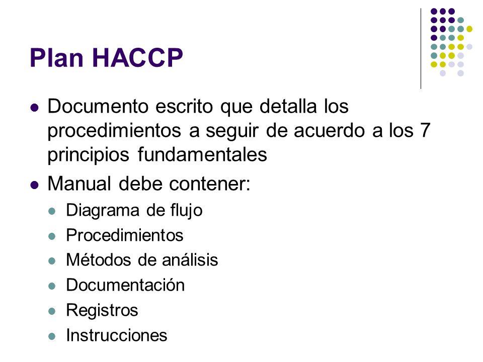 Plan HACCP Documento escrito que detalla los procedimientos a seguir de acuerdo a los 7 principios fundamentales.