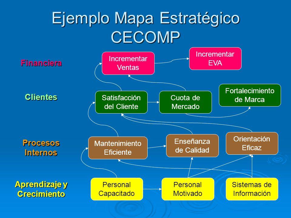 Ejemplo Mapa Estratégico CECOMP