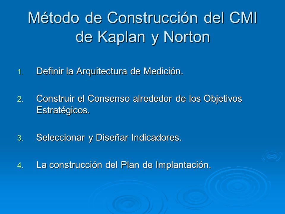 Método de Construcción del CMI de Kaplan y Norton